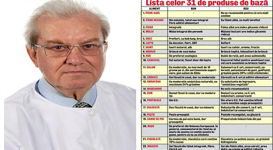 Citește și salvează – Lista alimentelor BUNE și lista alimentelor RELE (Dr. Mencinicopschi)